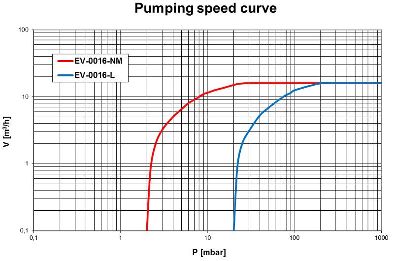 Pumping speed curvo of the EV-0016 vacuum pump