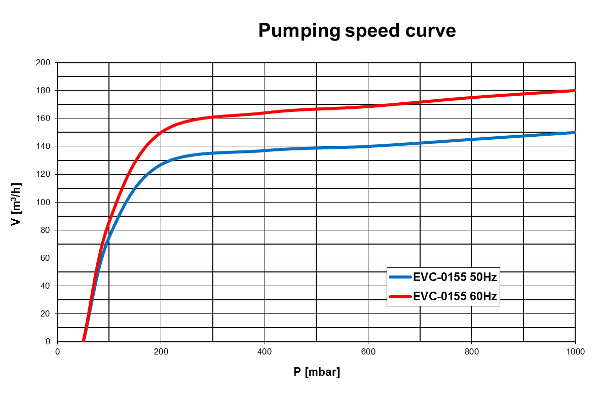 Pumping speed curve of the EVC-0155 vacuum pump