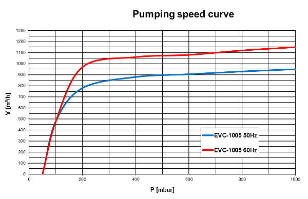 Pumping speed curve of the EVC-1005 vacuum pump
