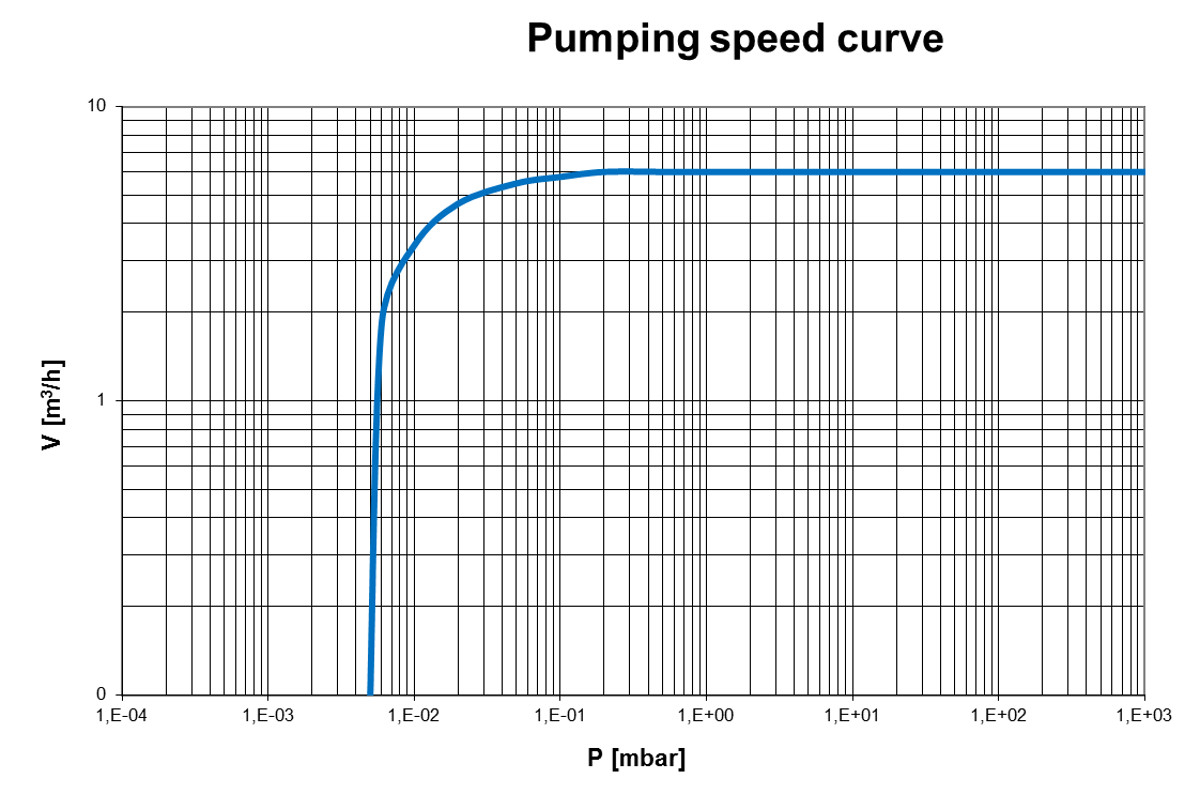 Pumping speed curve of the EVD-VE235 vacuum pump